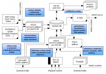 Blokové schéma typické instalace systému MASA II