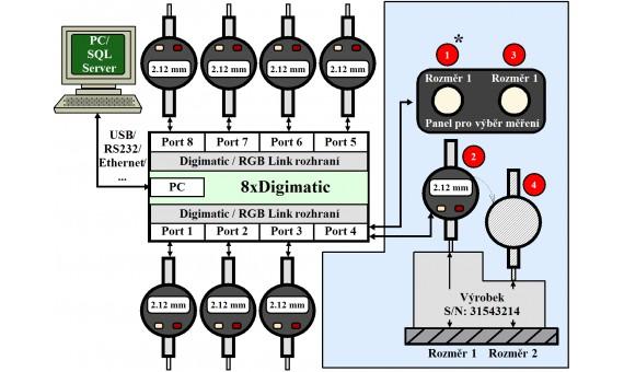 Měření dvou rozměrů výrobků pomocí ovládacího panelu.